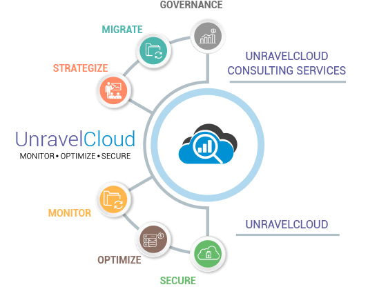 UnravelCloud Consulting Services